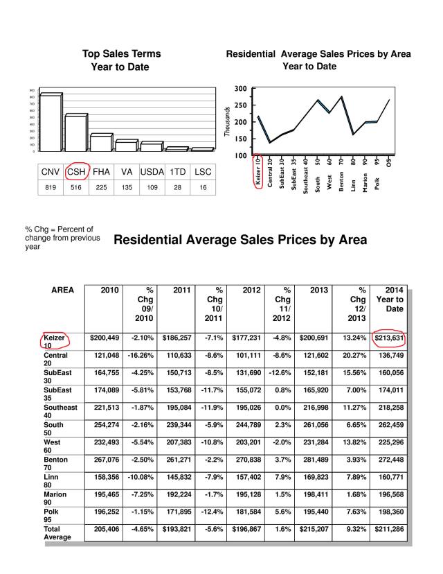 Keizer Homes, Keizer Oregon, Keizer Real Estate, Keizer Properties